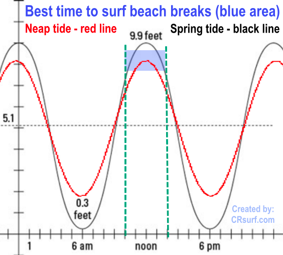 Costa Rica surf tide-theory-chart