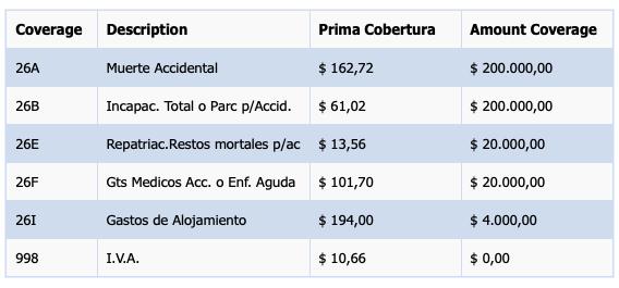 Costa Rica travel insurance